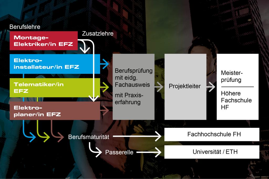 Elektroberufe vaei for Weiterbildung innenarchitektur schweiz